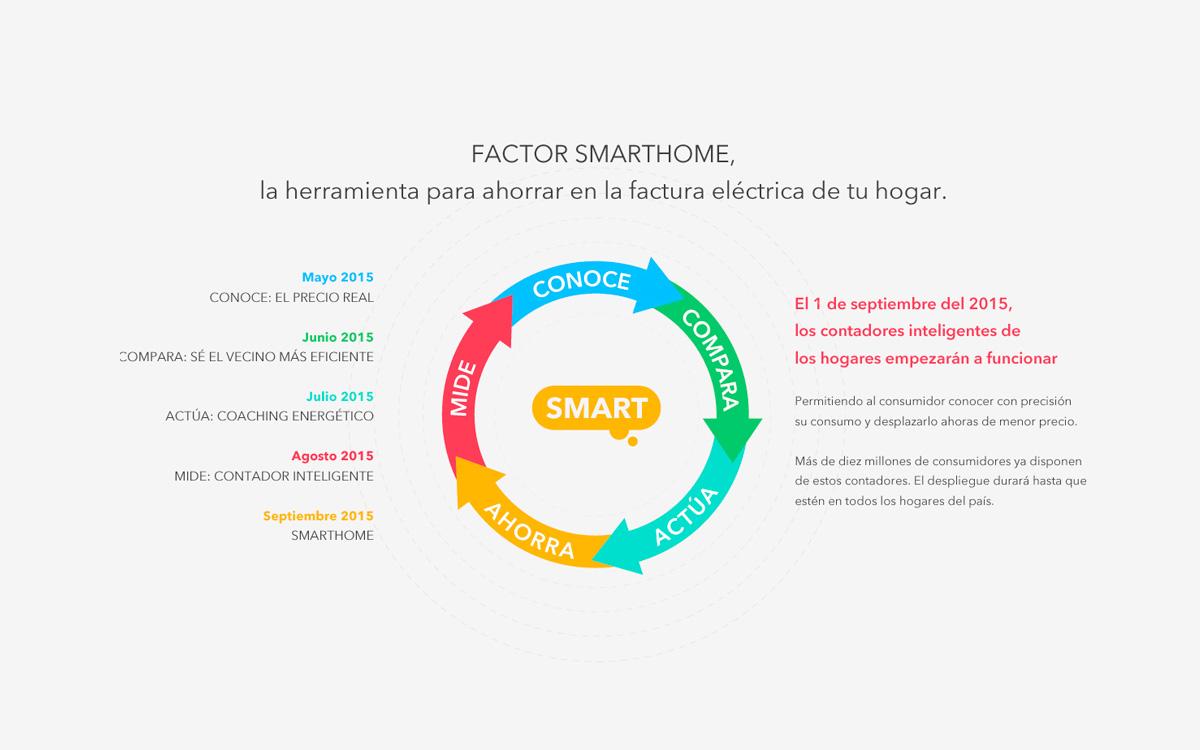 Factor Energia 5